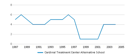 This chart display the total teachers of Cardinal Treatment Center Alternative School by year, with the latest 2003-04 school year data.