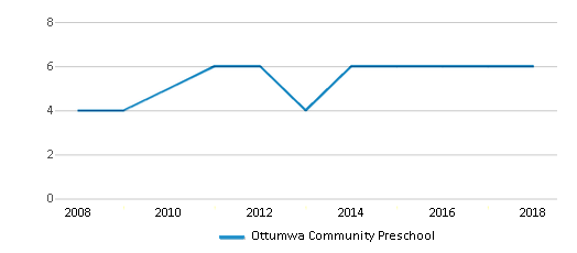 This chart display the total teachers of Ottumwa Community Preschool by year, with the latest 2017-18 school year data.