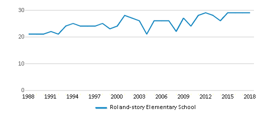 This chart display the total teachers of Roland-story Elementary School by year, with the latest 2017-18 school year data.
