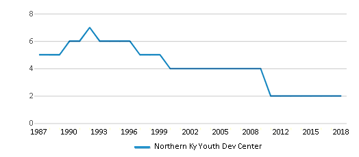 This chart display the total teachers of Northern Ky Youth Dev Center by year, with the latest 2017-18 school year data.