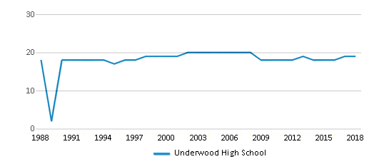 This chart display the total teachers of Underwood High School by year, with the latest 2017-18 school year data.