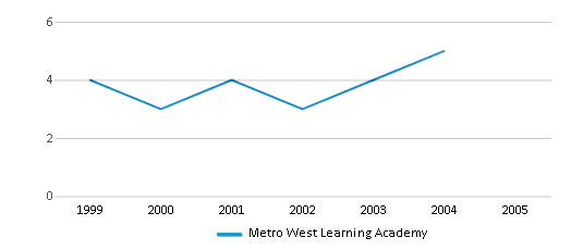 This chart display the total teachers of Metro West Learning Academy by year, with the latest 2003-04 school year data.