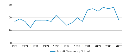 This chart display the total teachers of Jewett Elementary School by year, with the latest 2006-07 school year data.