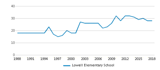 This chart display the total teachers of Lowell Elementary School by year, with the latest 2017-18 school year data.