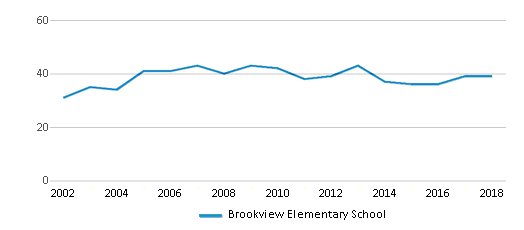 This chart display the total teachers of Brookview Elementary School by year, with the latest 2017-18 school year data.