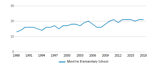 This chart display the total teachers of Moville Elementary School by year, with the latest 2017-18 school year data.