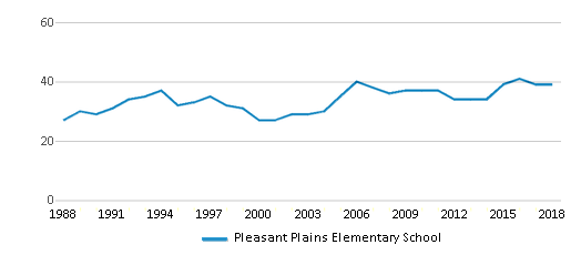 This chart display the total teachers of Pleasant Plains Elementary School by year, with the latest 2017-18 school year data.