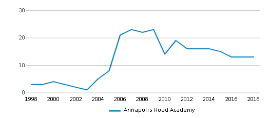 This chart display the total teachers of Annapolis Road Academy by year, with the latest 2017-18 school year data.