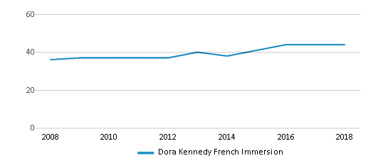This chart display the total teachers of Dora Kennedy French Immersion by year, with the latest 2017-18 school year data.
