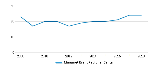 This chart display the total teachers of Margaret Brent Regional Center by year, with the latest 2017-18 school year data.