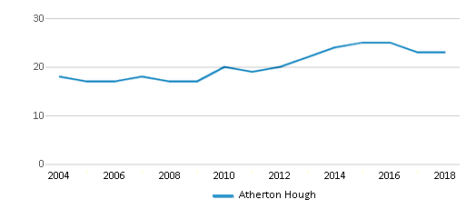 This chart display the total teachers of Atherton Hough by year, with the latest 2017-18 school year data.