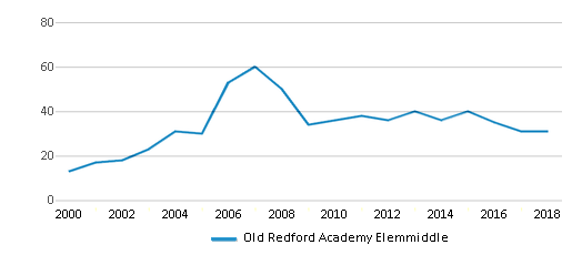 This chart display the total teachers of Old Redford Academy Elemmiddle by year, with the latest 2017-18 school year data.