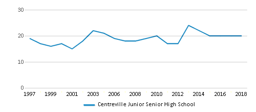 This chart display the total teachers of Centreville Junior Senior High School by year, with the latest 2017-18 school year data.