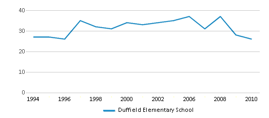 This chart display the total teachers of Duffield Elementary School by year, with the latest 2009-10 school year data.