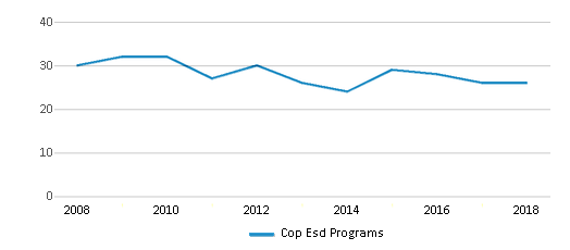 This chart display the total teachers of Cop Esd Programs by year, with the latest 2017-18 school year data.