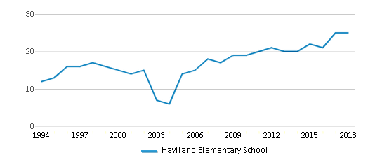 This chart display the total teachers of Haviland Elementary School by year, with the latest 2017-18 school year data.