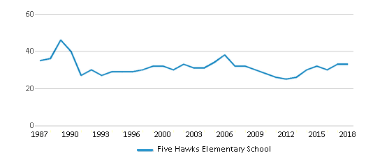 This chart display the total teachers of Five Hawks Elementary School by year, with the latest 2017-18 school year data.