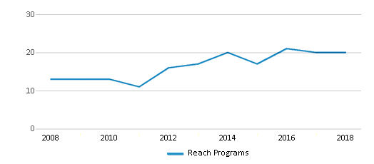 This chart display the total teachers of Reach Programs by year, with the latest 2017-18 school year data.