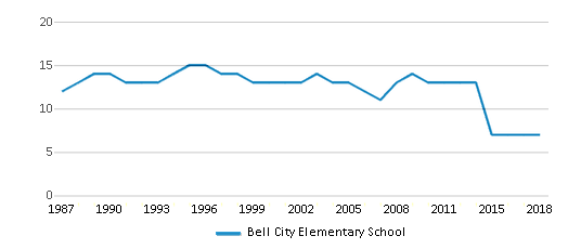 This chart display the total teachers of Bell City Elementary School by year, with the latest 2017-18 school year data.