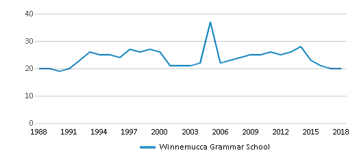 This chart display the total teachers of Winnemucca Grammar School by year, with the latest 2017-18 school year data.