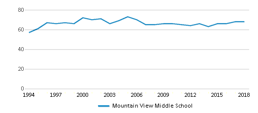 This chart display the total teachers of Mountain View Middle School by year, with the latest 2017-18 school year data.