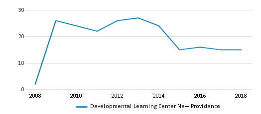 This chart display the total teachers of Developmental Learning Center New Providence by year, with the latest 2017-18 school year data.