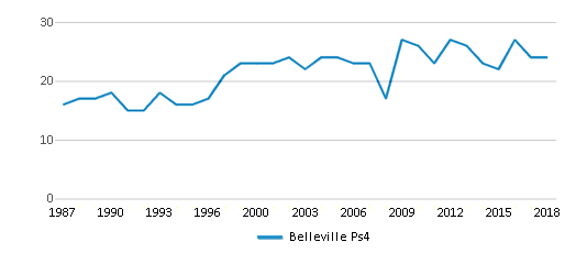 This chart display the total teachers of Belleville Ps4 by year, with the latest 2017-18 school year data.