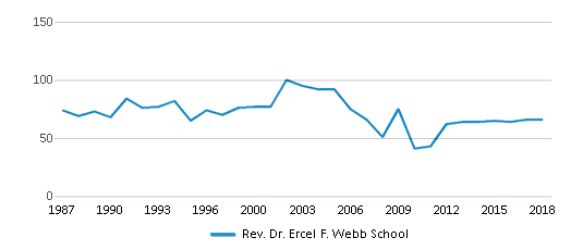 This chart display the total teachers of Rev. Dr. Ercel F. Webb School by year, with the latest 2017-18 school year data.