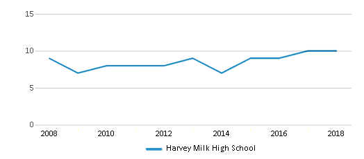 This chart display the total teachers of Harvey Milk High School by year, with the latest 2017-18 school year data.
