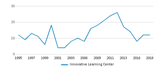 This chart display the total teachers of Innovative Learning Center by year, with the latest 2017-18 school year data.