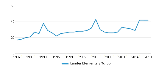 This chart display the total teachers of Lander Elementary School by year, with the latest 2017-18 school year data.