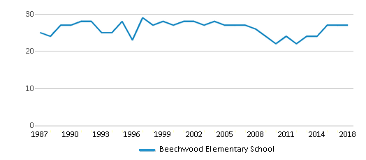 This chart display the total teachers of Beechwood Elementary School by year, with the latest 2017-18 school year data.