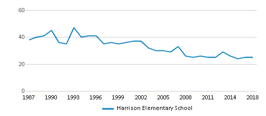 This chart display the total teachers of Harrison Elementary School by year, with the latest 2017-18 school year data.