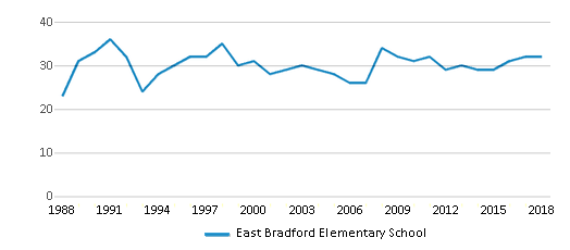This chart display the total teachers of East Bradford Elementary School by year, with the latest 2017-18 school year data.