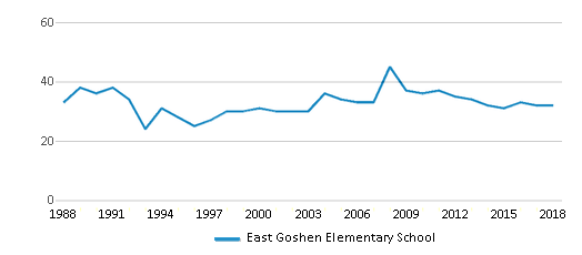 This chart display the total teachers of East Goshen Elementary School by year, with the latest 2017-18 school year data.