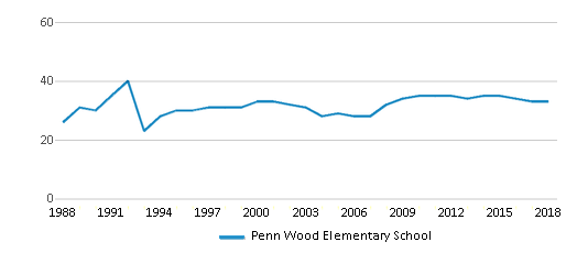 This chart display the total teachers of Penn Wood Elementary School by year, with the latest 2017-18 school year data.