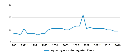 This chart display the total teachers of Wyoming Area Kindergarten Center by year, with the latest 2017-18 school year data.