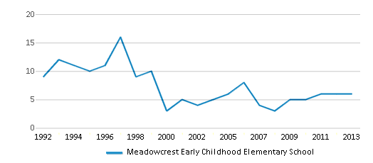 This chart display the total teachers of Meadowcrest Early Childhood Elementary School by year, with the latest 2012-13 school year data.