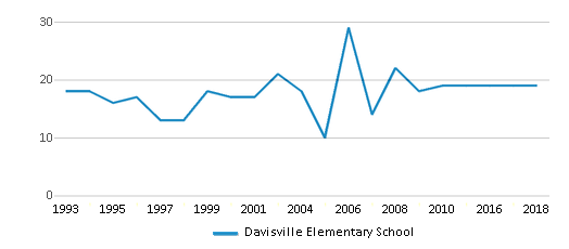 This chart display the total teachers of Davisville Elementary School by year, with the latest 2017-18 school year data.