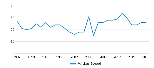 This chart display the total teachers of Wickes School by year, with the latest 2017-18 school year data.
