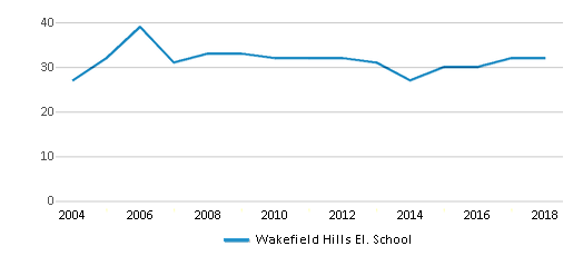 This chart display the total teachers of Wakefield Hills El. School by year, with the latest 2017-18 school year data.