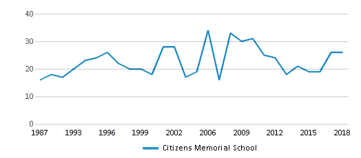 This chart display the total teachers of Citizens Memorial School by year, with the latest 2017-18 school year data.