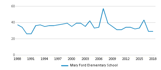 This chart display the total teachers of Mary Ford Elementary School by year, with the latest 2017-18 school year data.