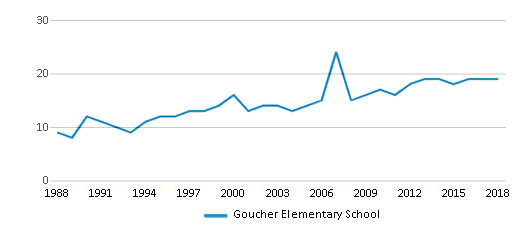 This chart display the total teachers of Goucher Elementary School by year, with the latest 2017-18 school year data.