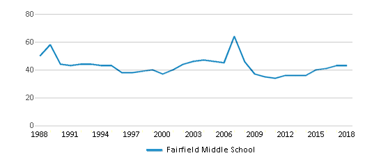 This chart display the total teachers of Fairfield Middle School by year, with the latest 2017-18 school year data.