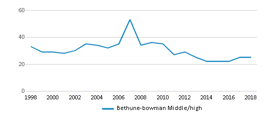 This chart display the total teachers of Bethune-bowman Middle/high by year, with the latest 2017-18 school year data.