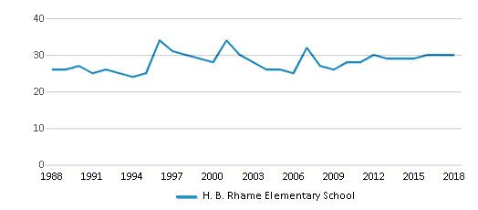 This chart display the total teachers of H. B. Rhame Elementary School by year, with the latest 2017-18 school year data.