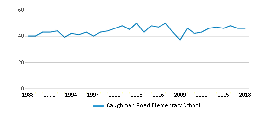 This chart display the total teachers of Caughman Road Elementary School by year, with the latest 2017-18 school year data.