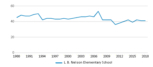 This chart display the total teachers of L. B. Nelson Elementary School by year, with the latest 2017-18 school year data.