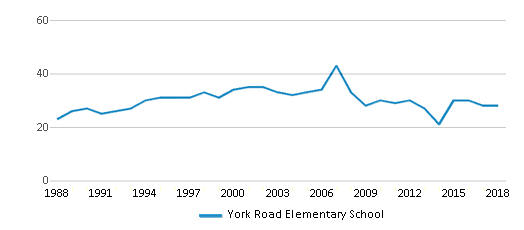This chart display the total teachers of York Road Elementary School by year, with the latest 2017-18 school year data.